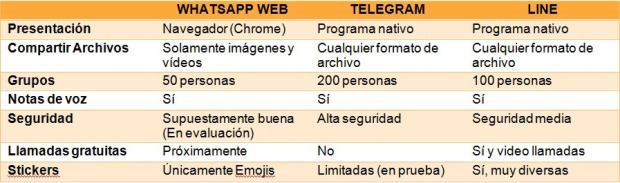 Comparativa_whatsapp_telegram